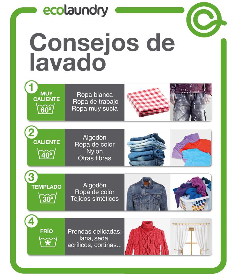 Poster consejos lavado Ecolaundry